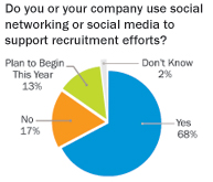 2009-recruitment-survey-results