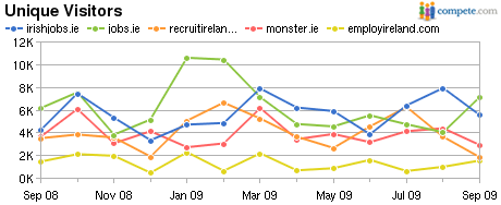 irishjobs.ie jobs.ie recruitireland.com monster.ie employireland.com