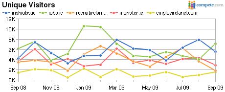 irishjobs.ie jobs.ie recruitireland.com monster.ie employireland.com